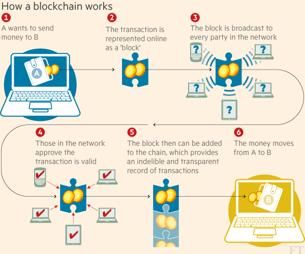Graphic on how block chain works